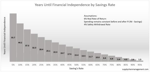 Years_to_FI_Chart_4%