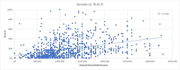 2018_incomevsfipercentredone