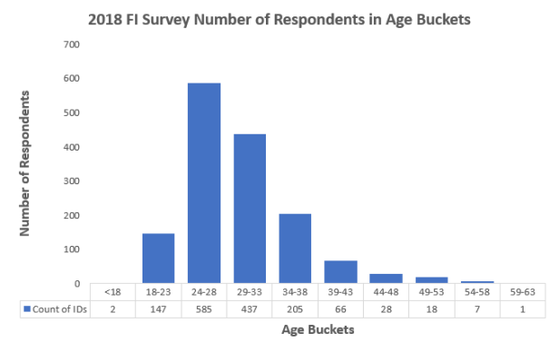 2018Survey_AgeBuckets