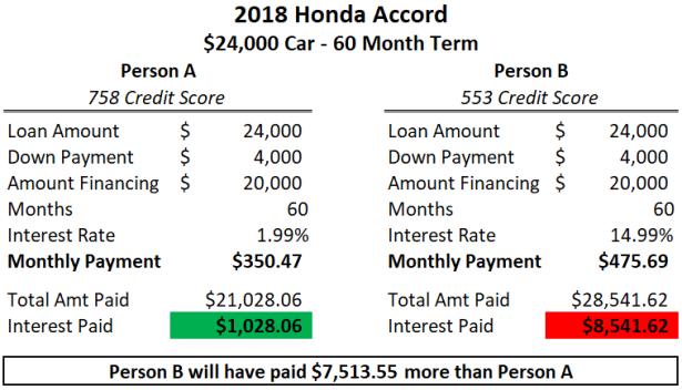 car-payment-same