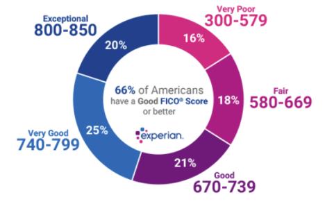 experian-credit-score