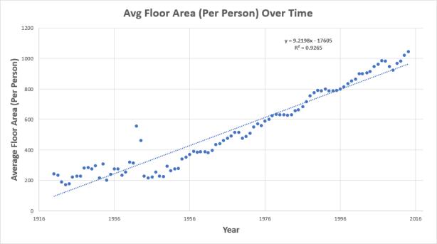 FloorAreaPerPersonScatter