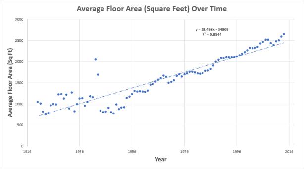 FloorAreaSqFtScatter